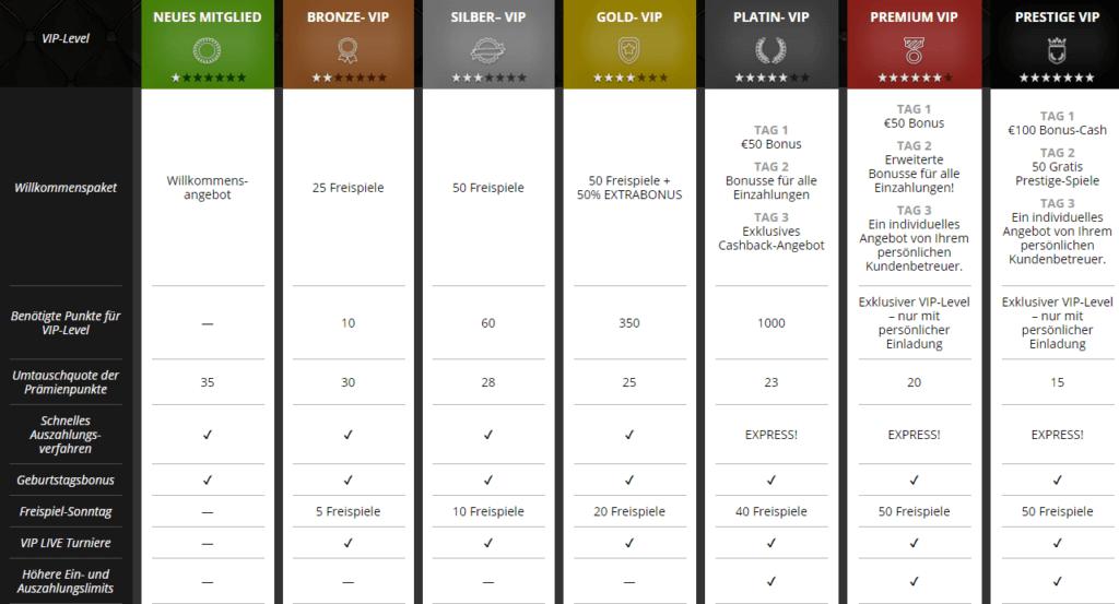 Queenplay VIP Programm
